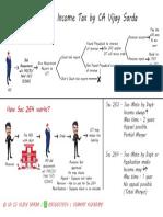DT-Revision Chart(ec.263_264) by CA Vijay Sarda