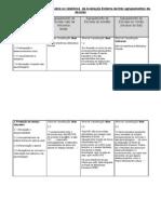 Analise a relatorios de avaliaçao externa