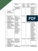 План-график реализации проекта Снежинка