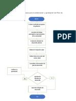 Flujograma Plan de Desarrollo
