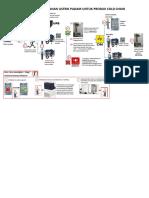 Ilustrasi penanganan lampu padam untuk produk cold chain-converted