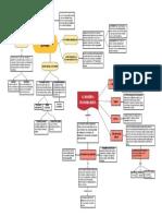 mapa conceptual - conceptos claves de la economía