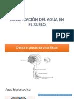 CLASIFICACIÓN DEL AGUA EN EL SUELO