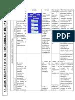 cuadro de los modelos de datos