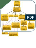 Modelo Conceptual Corrupcion