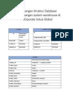 Perancangan Struktur Database pengembangan system warehouse di PT.erporate solusi global.docx