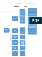 Mapa Conceptual de gestion de proyectos