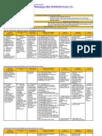 Analisis SKL, KI, KD IPS Kelas 7 Bab III Genap