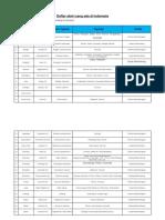 Daftar atsiri yang ada di indonesia