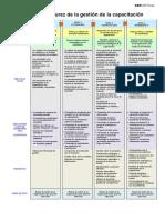 Modelo de maduración de la gestión de capacitación