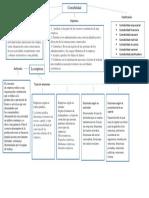 Mapa conceptual contabilidad