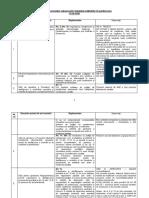 Acte Subsecvente Statutului Politistului de Penitenciare 24.02.2020