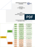 Convenios de la OIT ratificados en Colombia