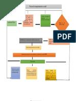 Diagrama proceso de cambio de comportamiento en salud de acuerdo a los modelos en salud Bibiana