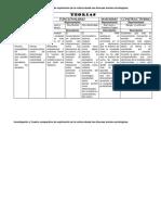 Investigación y Cuadro comparativo de explicación de la cultura desde las diversas teorías sociológicas