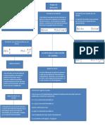 mapa de derivadas y reglas claculo diferencial eintegral