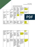 Major Paper Peer Review Rubric