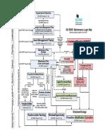 Maintenance logic map
