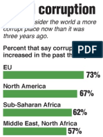 12/9/2010 Corruption Poll