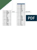Delete Duplicate Rows in Excel Using VLOOKUP