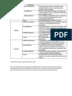 cuadro comparativo de portales educativos