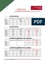 Universidad de Murcia Resultados electorales 2010