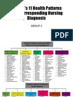 Gordon's 11 Health Patterns with Corresponding Nursing Diagnosis