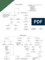 Amenorrhoe & analisa hormon