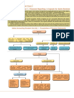 CA Final Paper-1 Financial Reporting Quick Revision Notes New Edition.pdf