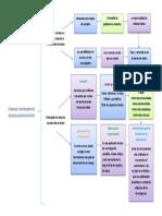 mapa conceptual titulacion.docx