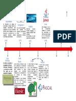 Línea de tiempo lenguajes de programación