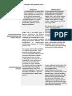 DOH Programs with Medicine Access
