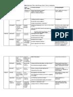 tabelul profilurilor cognitive
