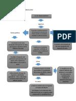 Mapa conceptual decreto 2010 de 2019