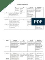 Eje 2 Psicologia Organizacional - Cuadro Comparativo