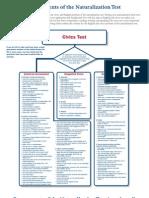 Naturalization Test Components