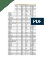 Automation_Termination List