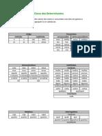 Determinantes - tabela