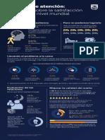 Un vistazo sobre la satisfacción del sueño a nivel mundial- Infografía