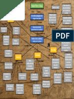 Mapa Conceptual rafael florez