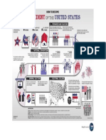 US Election poster