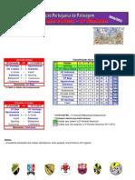 Resultados da 12ª Jornada do Campeonato Nacional da 3ª Divisão em Hóquei em Patins