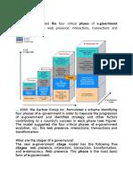 phases of e-governance