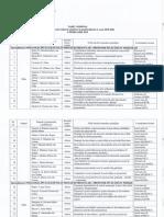 Teme lucrari metodico stiintifice aprobate pentru seria 2019-2021 (1)