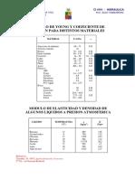 MODULOS POISSON MATERIALES