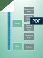 organizacion de ideas sistemas computacional.pdf