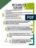 PTW-FM-HSE-flow chart