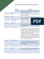Cuadro histórico Neuropsicologia.docx