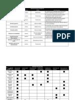 tablas proceso de integracion de personal