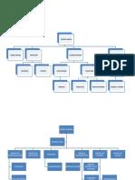 TRABAJO SANDRA FIEL ORGANIGRAMA (1).docx